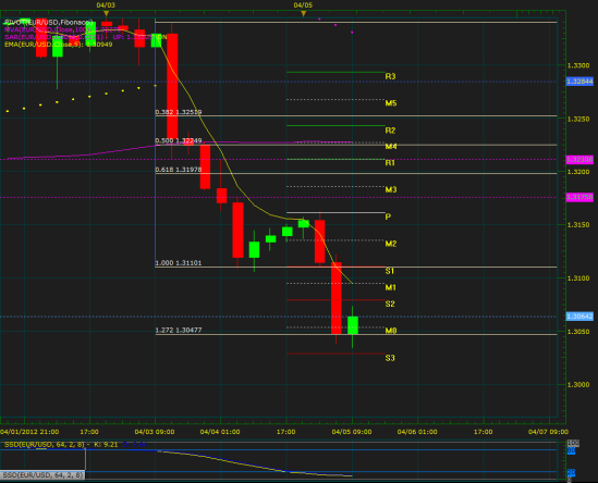 A view to the EURUSD on four hours time frame.