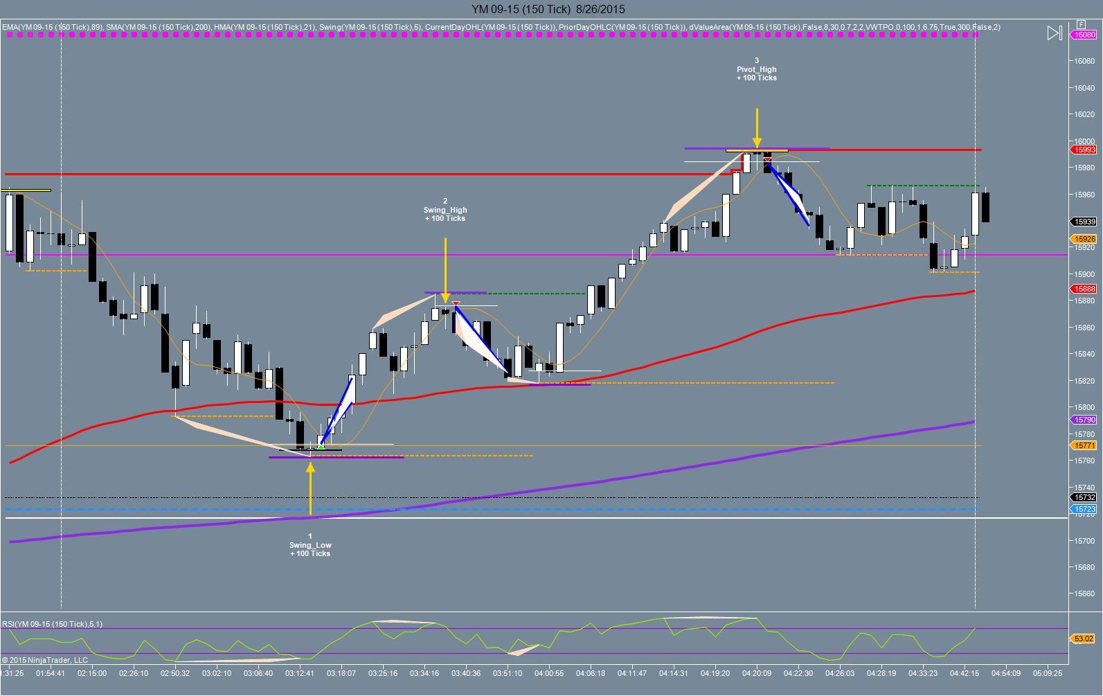 Ym trading strategies